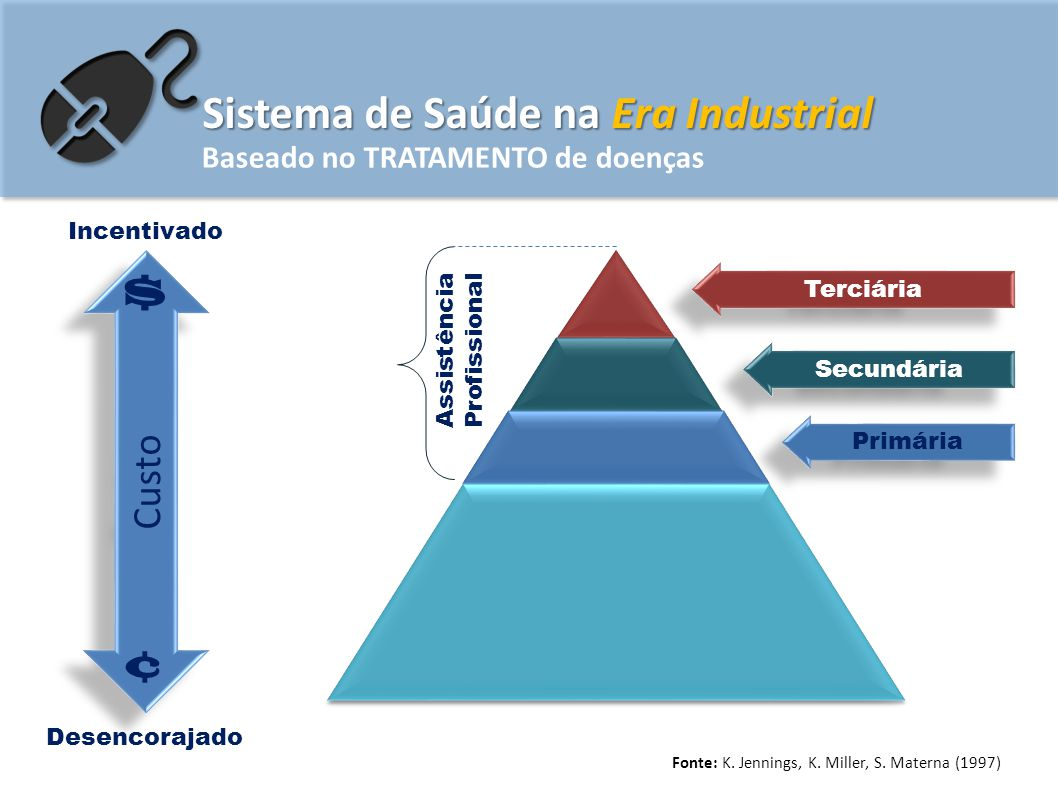 Sistema de Saúde na Era Industrial