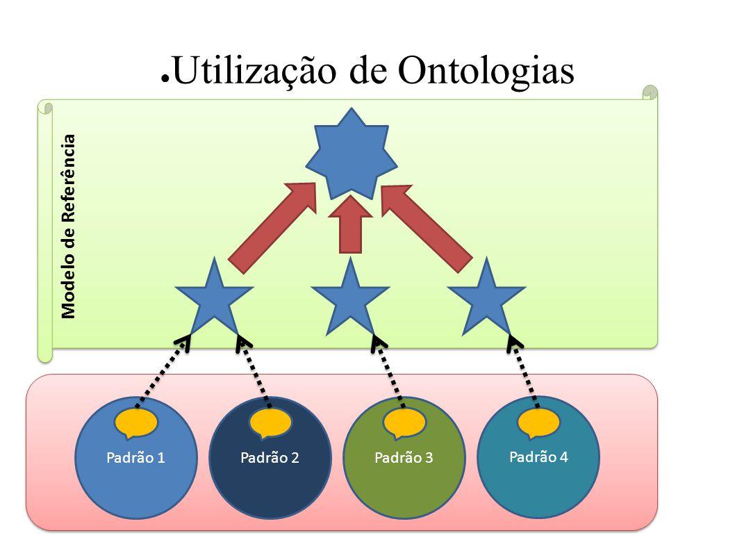 Utilização de Ontologias