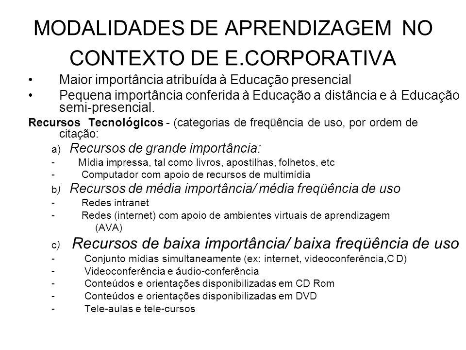 MODALIDADES DE APRENDIZAGEM NO CONTEXTO DE E.CORPORATIVA