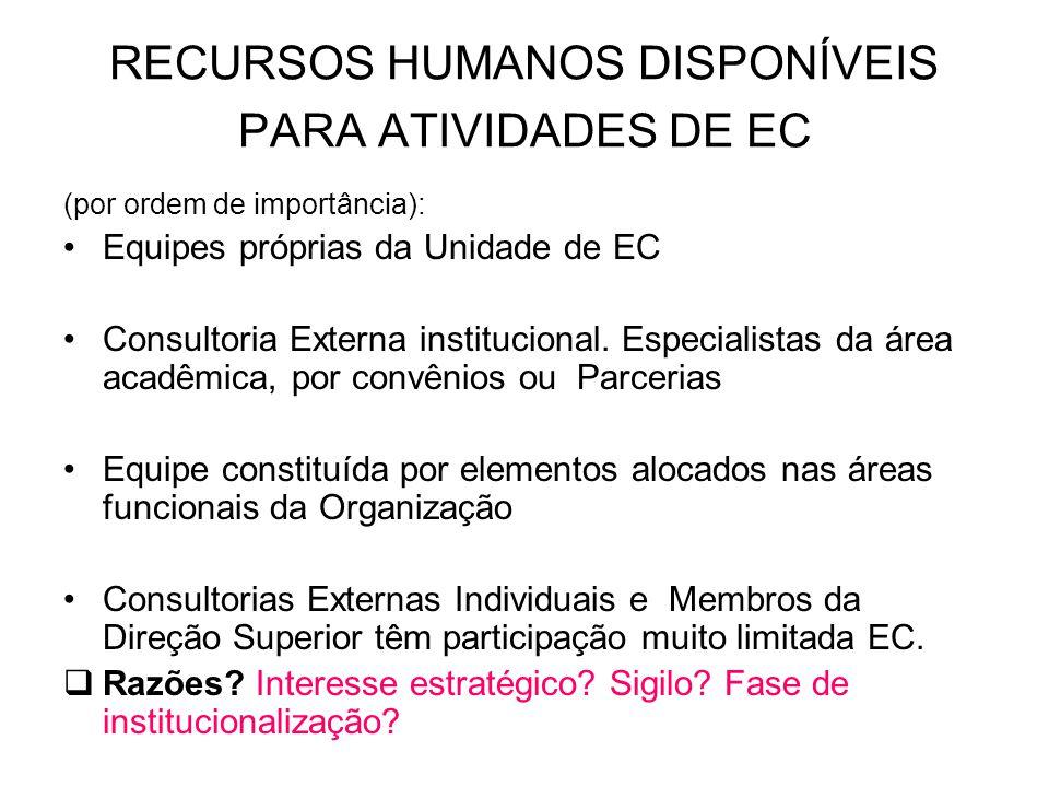 RECURSOS HUMANOS DISPONÍVEIS PARA ATIVIDADES DE EC