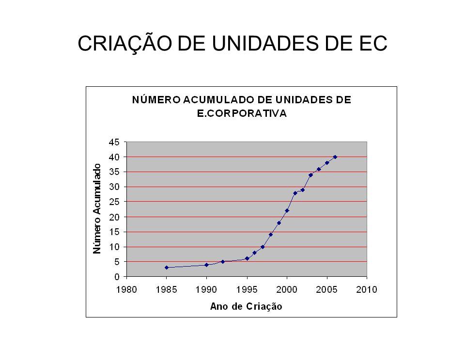 CRIAÇÃO DE UNIDADES DE EC