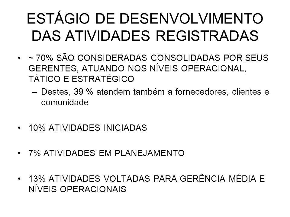 ESTÁGIO DE DESENVOLVIMENTO DAS ATIVIDADES REGISTRADAS