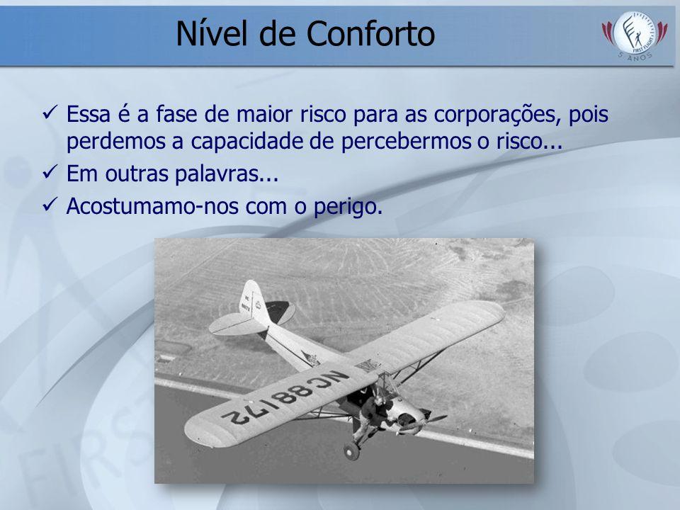 Nível de Conforto Essa é a fase de maior risco para as corporações, pois perdemos a capacidade de percebermos o risco...