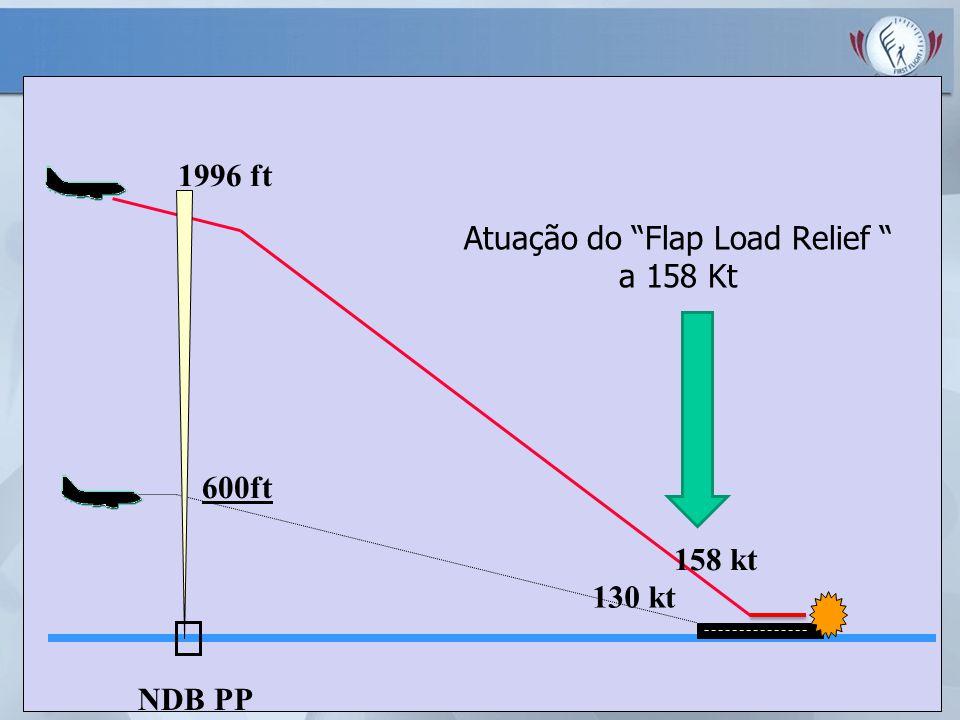 Atuação do Flap Load Relief a 158 Kt