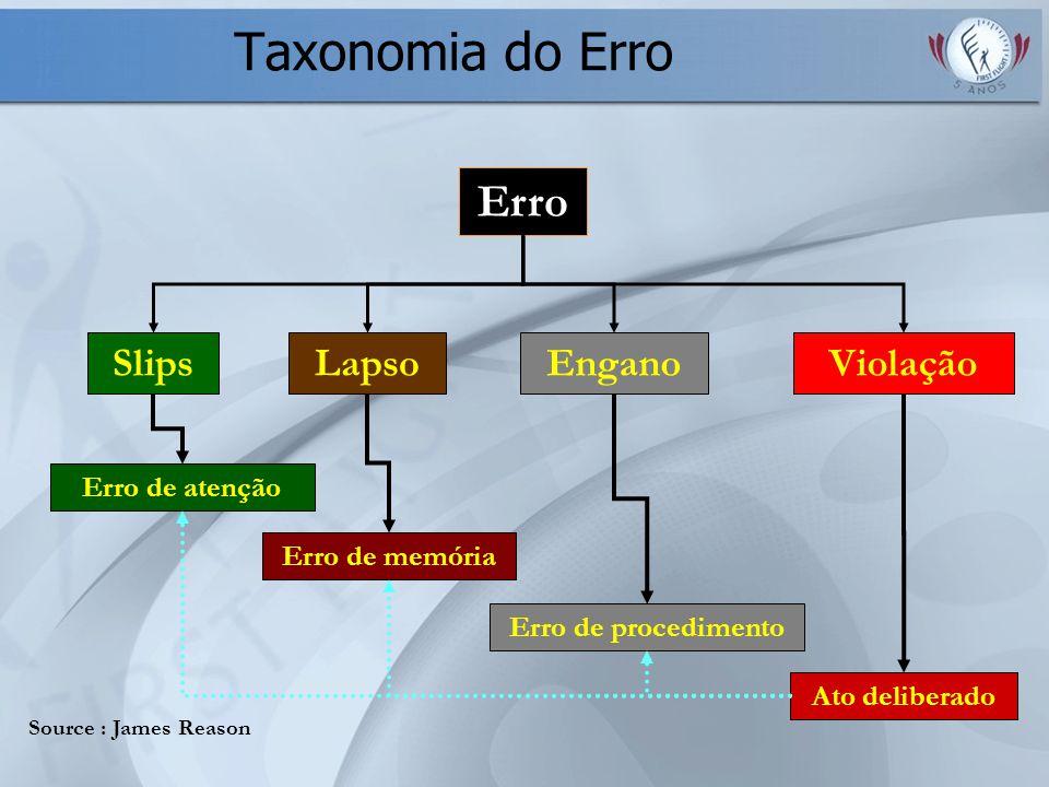 Taxonomia do Erro Erro Slips Lapso Engano Violação Erro de atenção