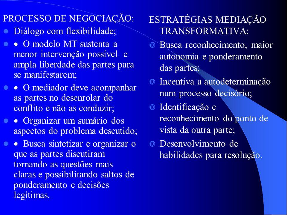 PROCESSO DE NEGOCIAÇÃO: