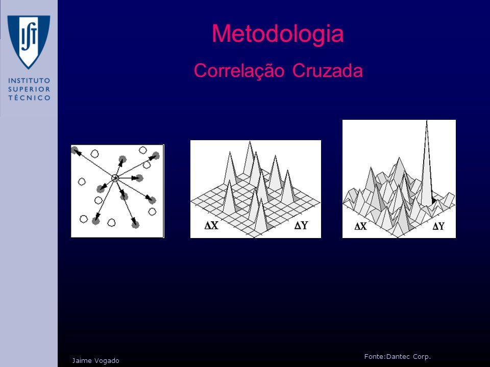 Metodologia Correlação Cruzada Fonte:Dantec Corp. Jaime Vogado