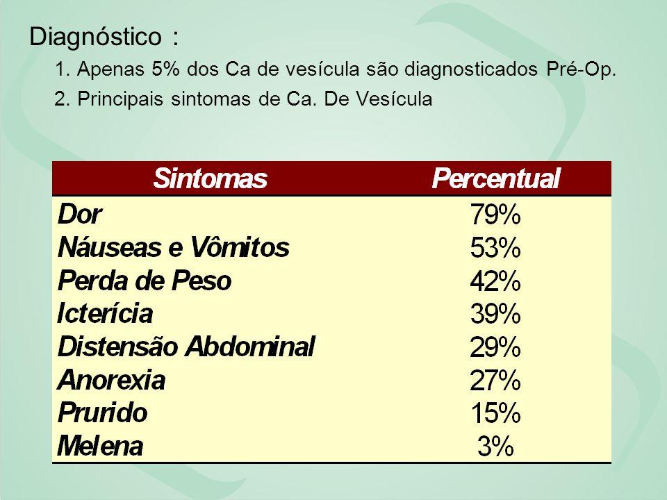 Diagnóstico : 1. Apenas 5% dos Ca de vesícula são diagnosticados Pré-Op.