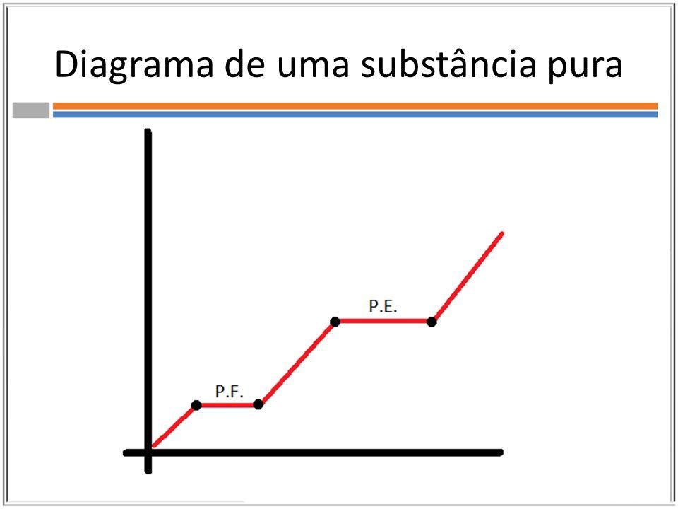 Diagrama de uma substância pura