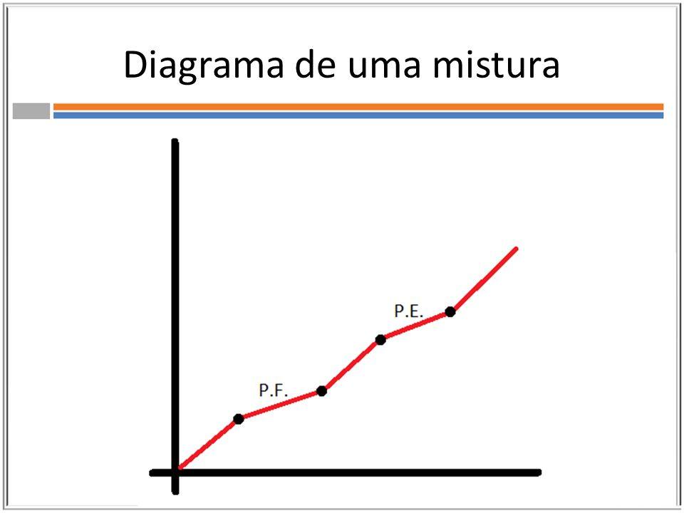 Diagrama de uma mistura