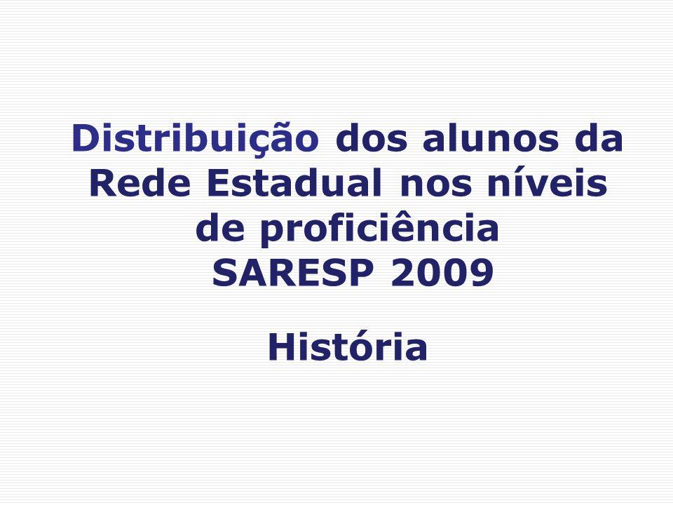 Distribuição dos alunos da Rede Estadual nos níveis de proficiência