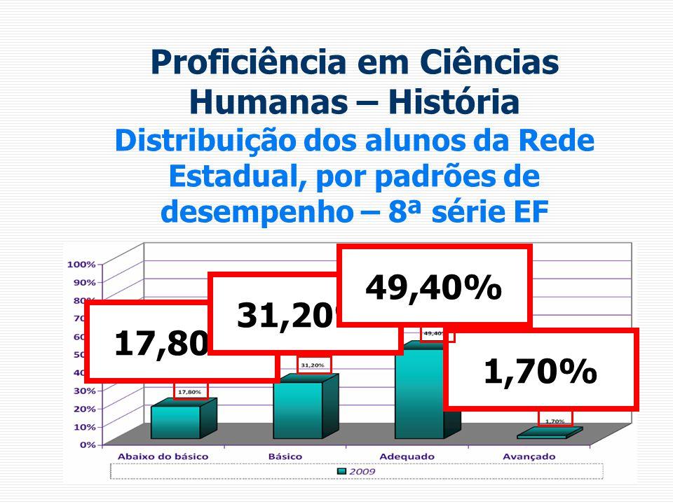 Proficiência em Ciências Humanas – História