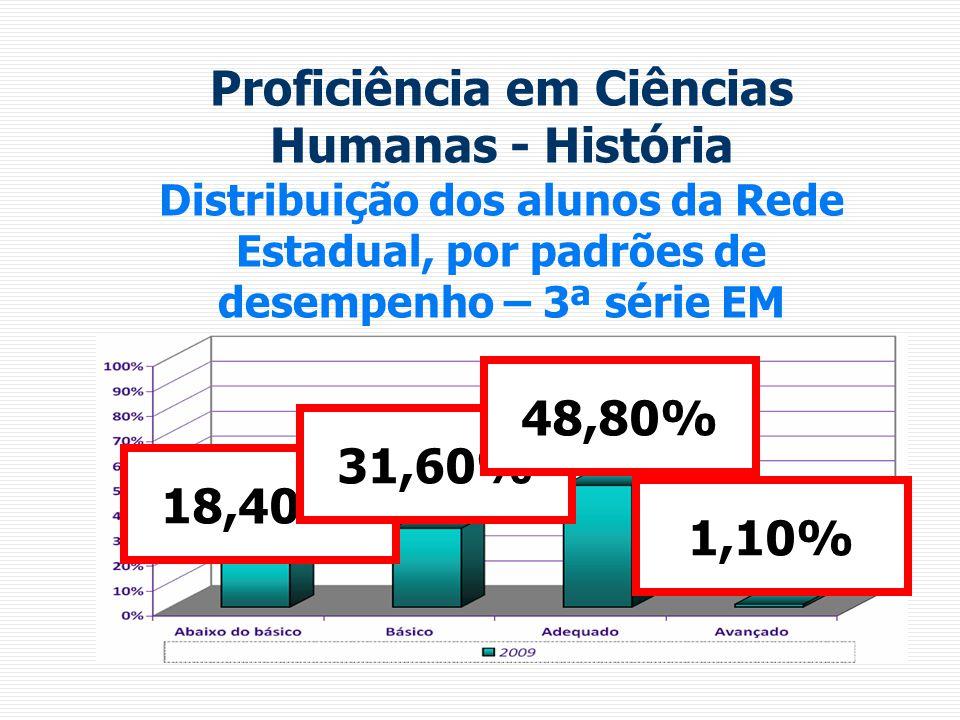Proficiência em Ciências Humanas - História