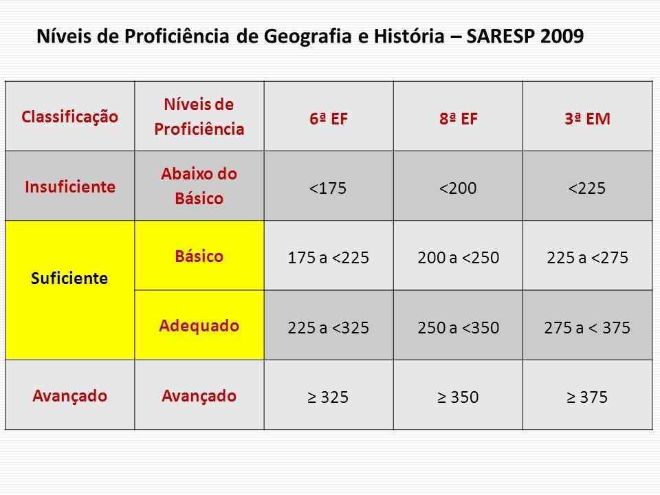 Níveis de Proficiência de Geografia e História – SARESP 2009