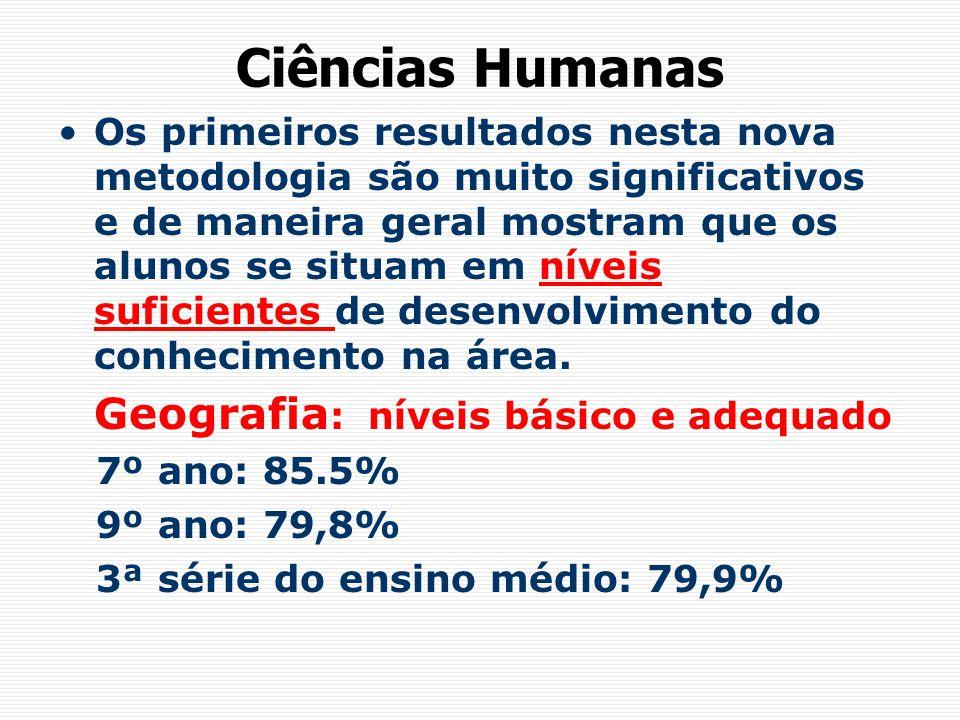Ciências Humanas Geografia: níveis básico e adequado
