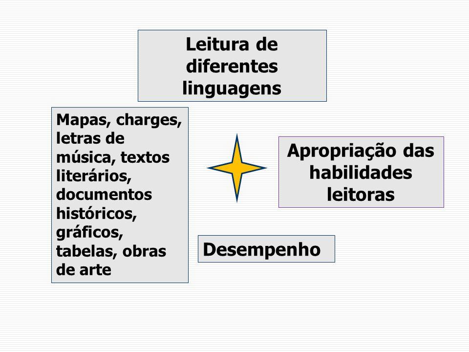 Leitura de diferentes linguagens Apropriação das habilidades leitoras