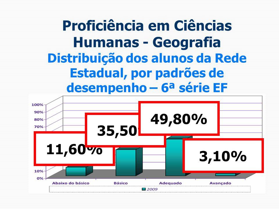 Proficiência em Ciências Humanas - Geografia