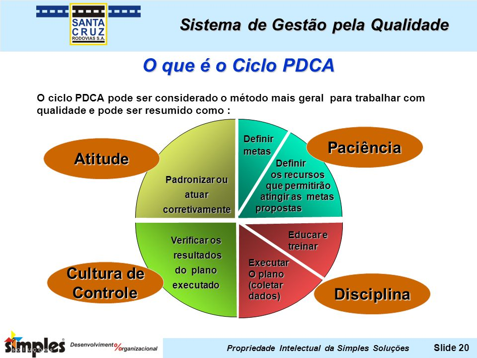 O que é o Ciclo PDCA P - Plan A - Act C - Check D - Do