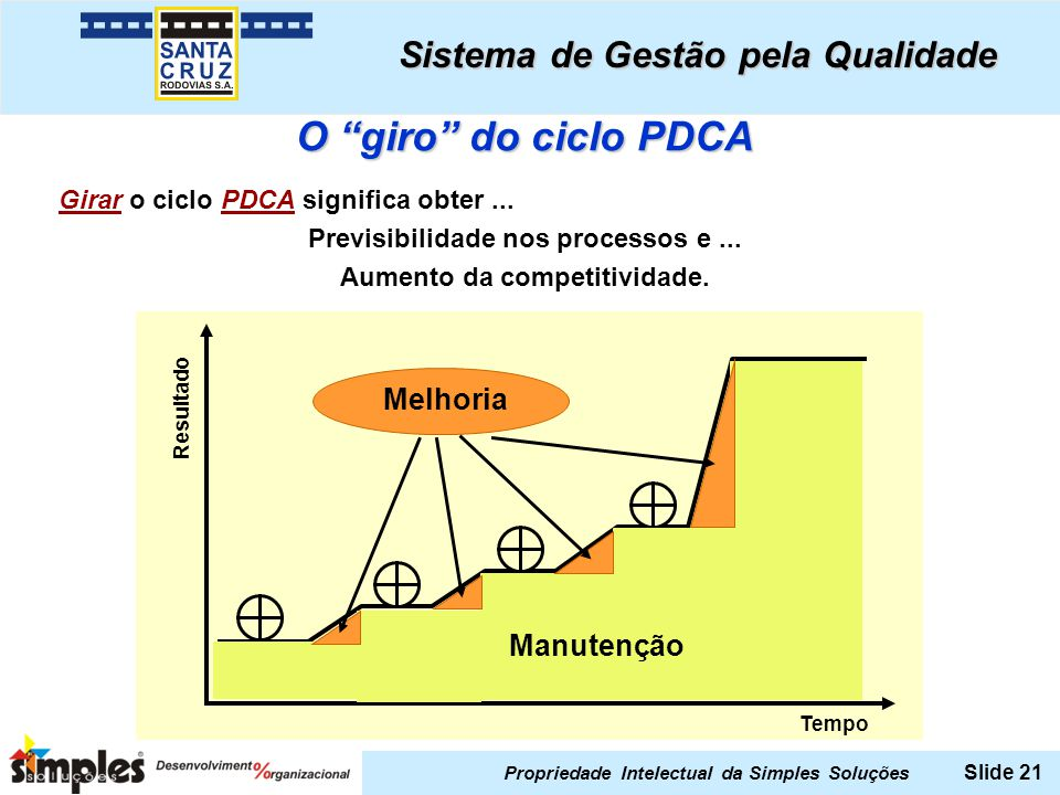Previsibilidade nos processos e ... Aumento da competitividade.