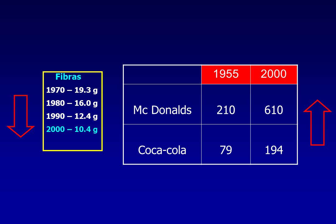 1955 2000 Mc Donalds 210 610 Coca-cola 79 194 Fibras 1970 – 19.3 g