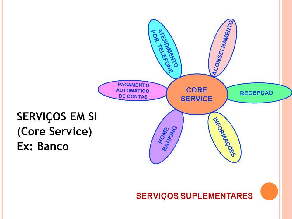 SERVIÇOS EM SI (Core Service) Ex: Banco SERVIÇOS SUPLEMENTARES CORE