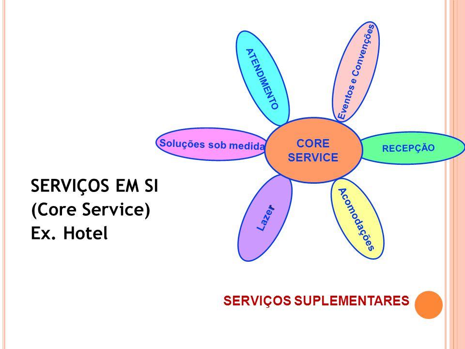 SERVIÇOS EM SI (Core Service) Ex. Hotel SERVIÇOS SUPLEMENTARES CORE