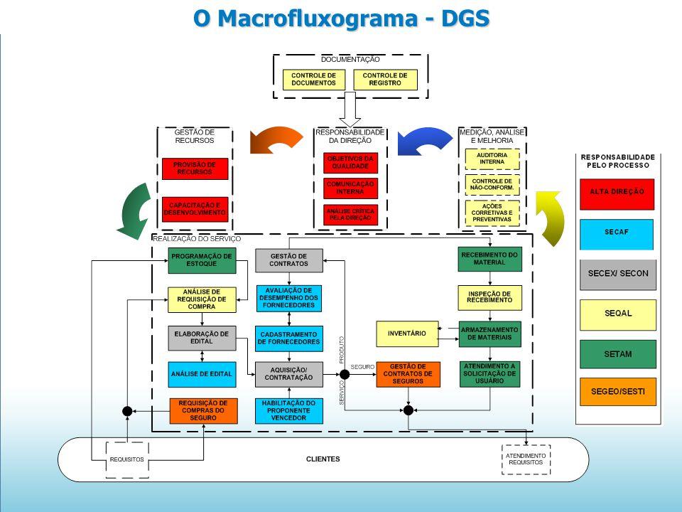 O Macrofluxograma - DGS