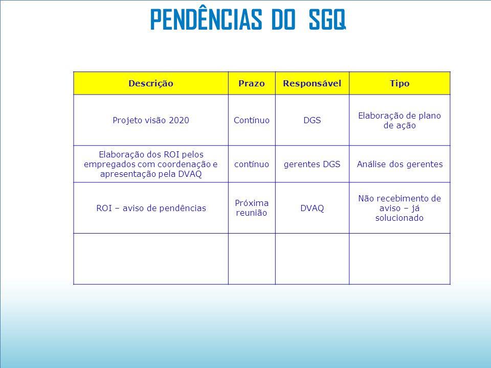 PENDÊNCIAS DO SGQ Descrição Prazo Responsável Tipo Projeto visão 2020