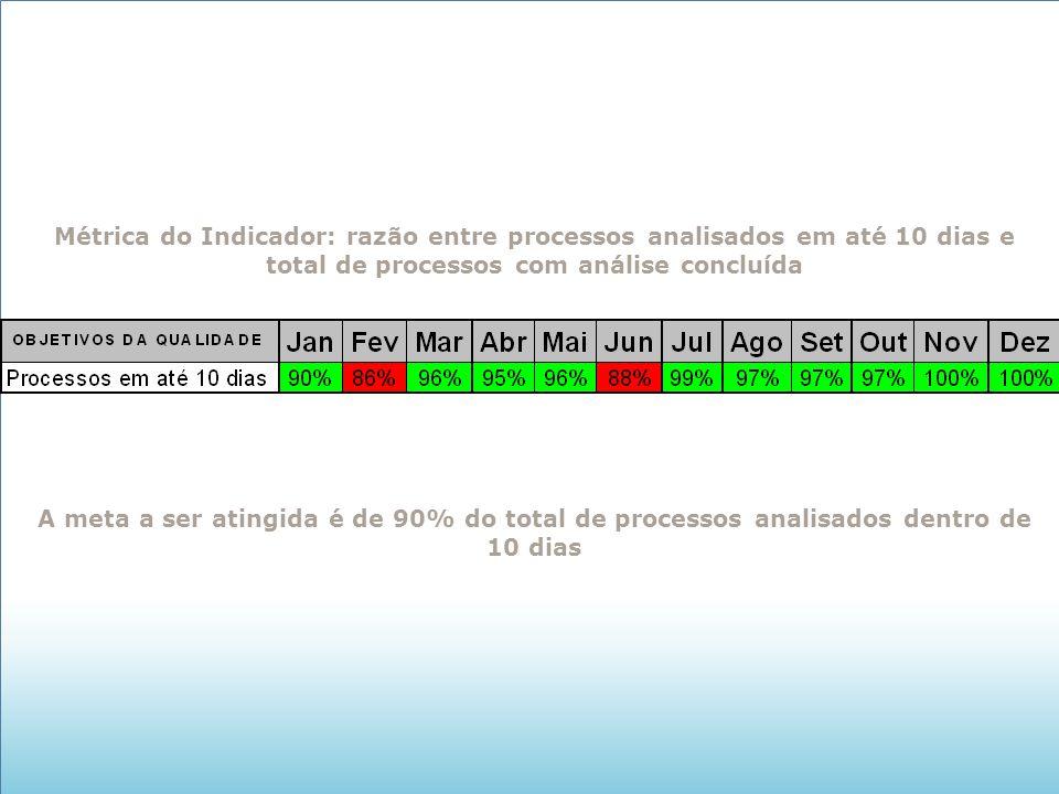 Métrica do Indicador: razão entre processos analisados em até 10 dias e total de processos com análise concluída