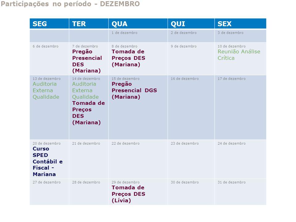 Participações no período - DEZEMBRO