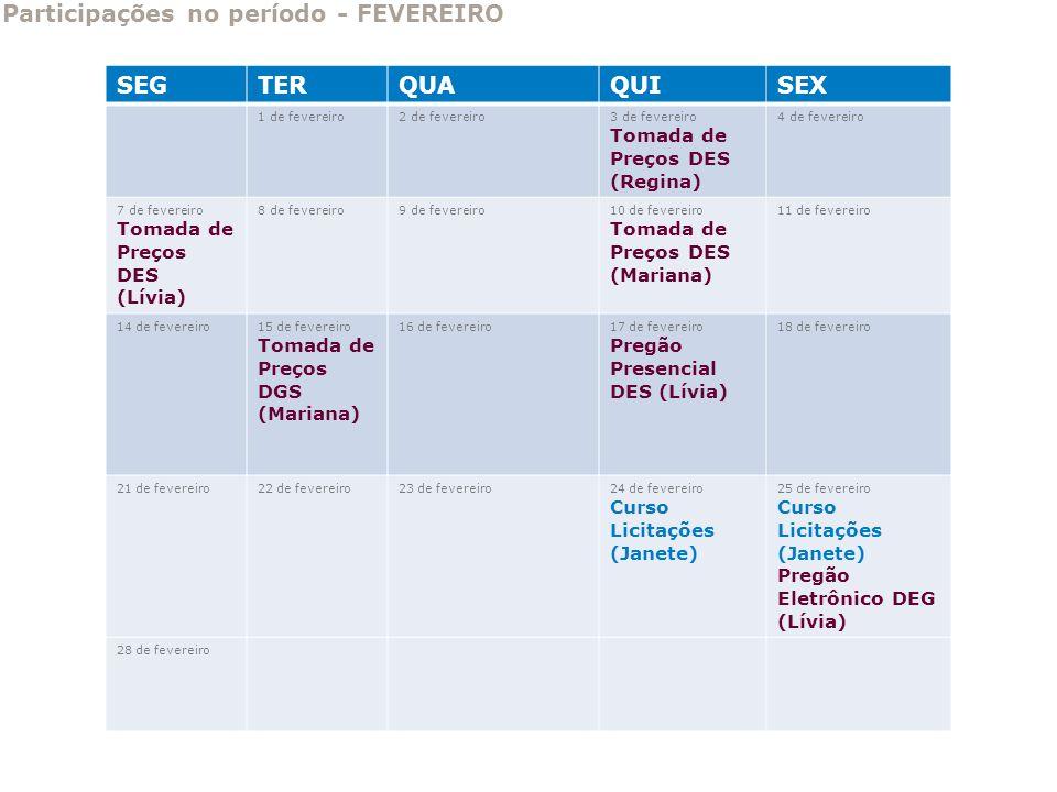 Participações no período - FEVEREIRO