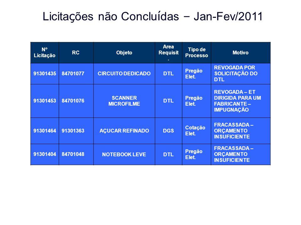 Licitações não Concluídas – Jan-Fev/2011