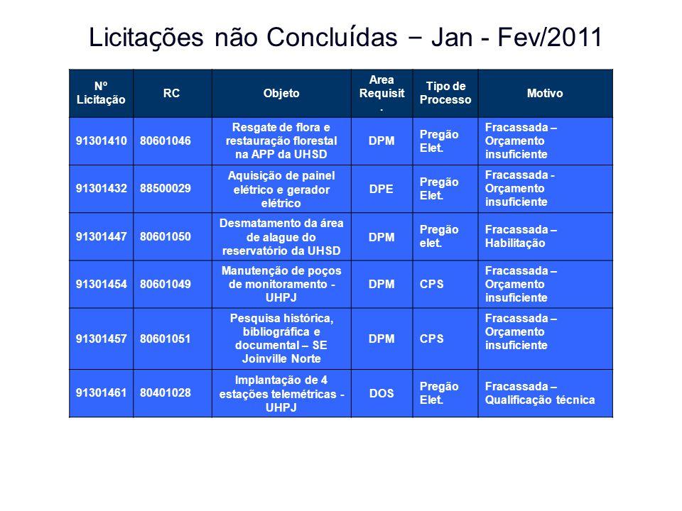 Licitações não Concluídas – Jan - Fev/2011