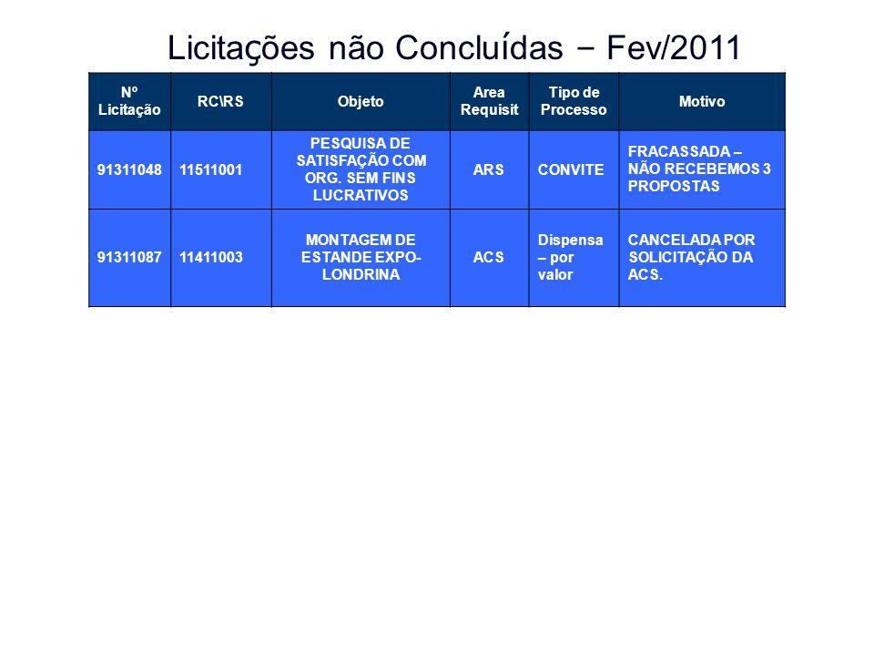 Licitações não Concluídas – Fev/2011