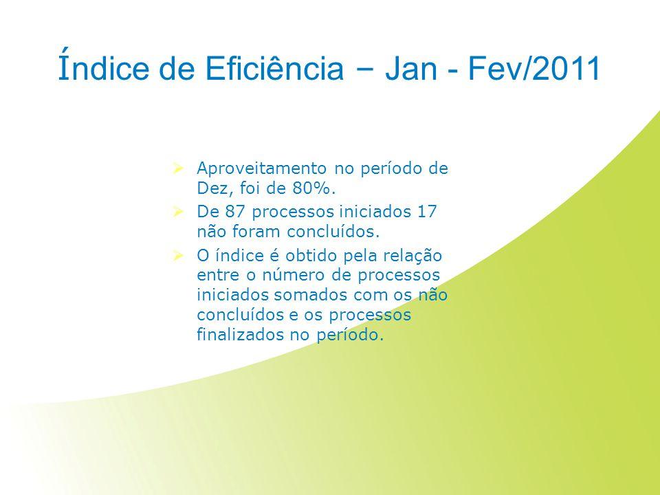Índice de Eficiência – Jan - Fev/2011