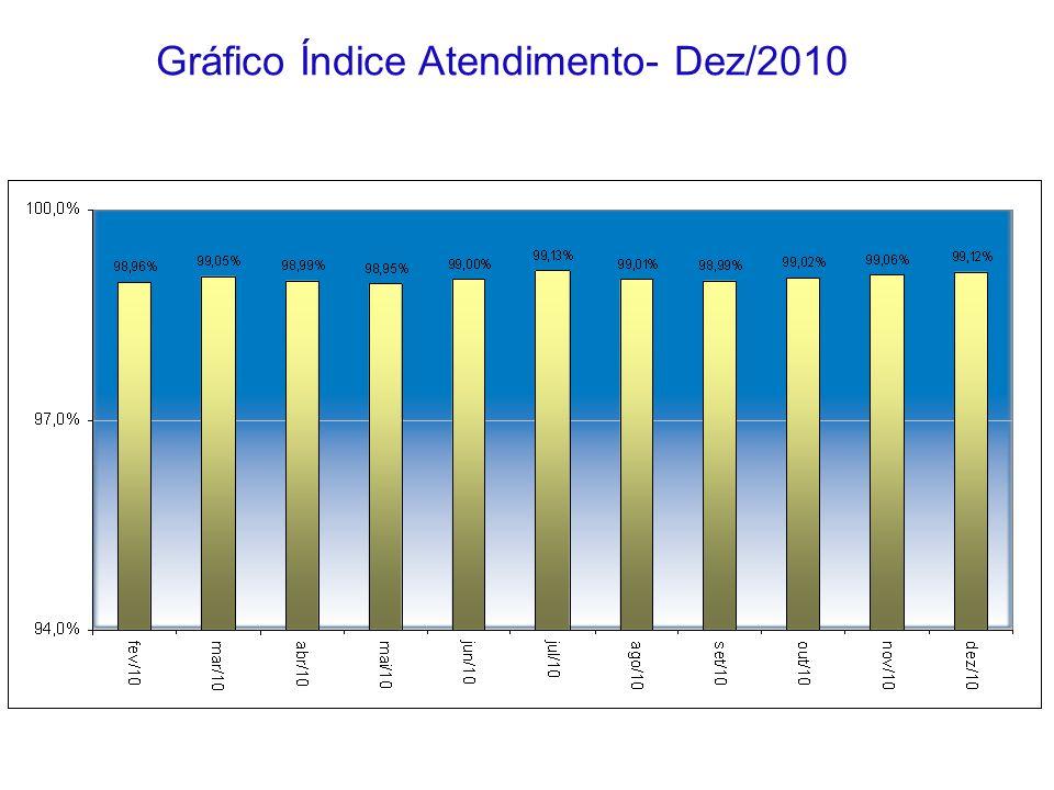 Gráfico Índice Atendimento- Dez/2010