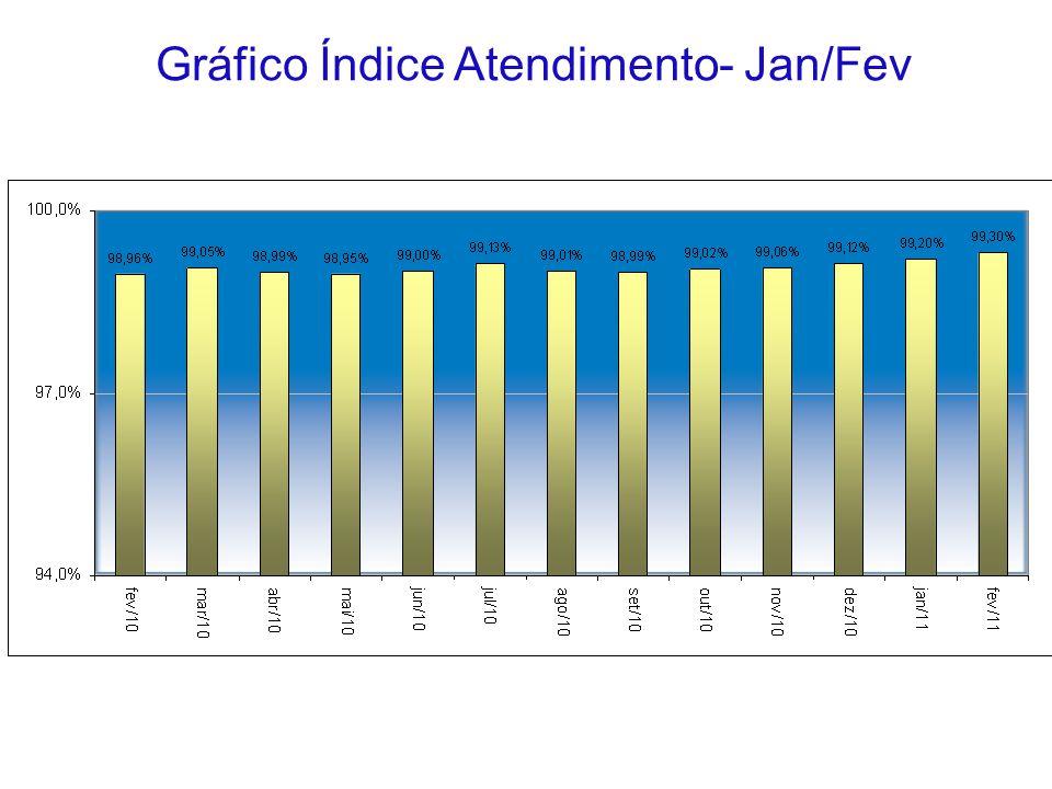 Gráfico Índice Atendimento- Jan/Fev