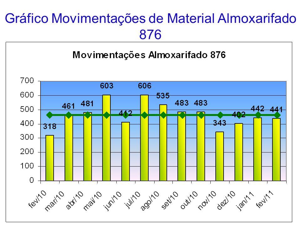 Gráfico Movimentações de Material Almoxarifado 876