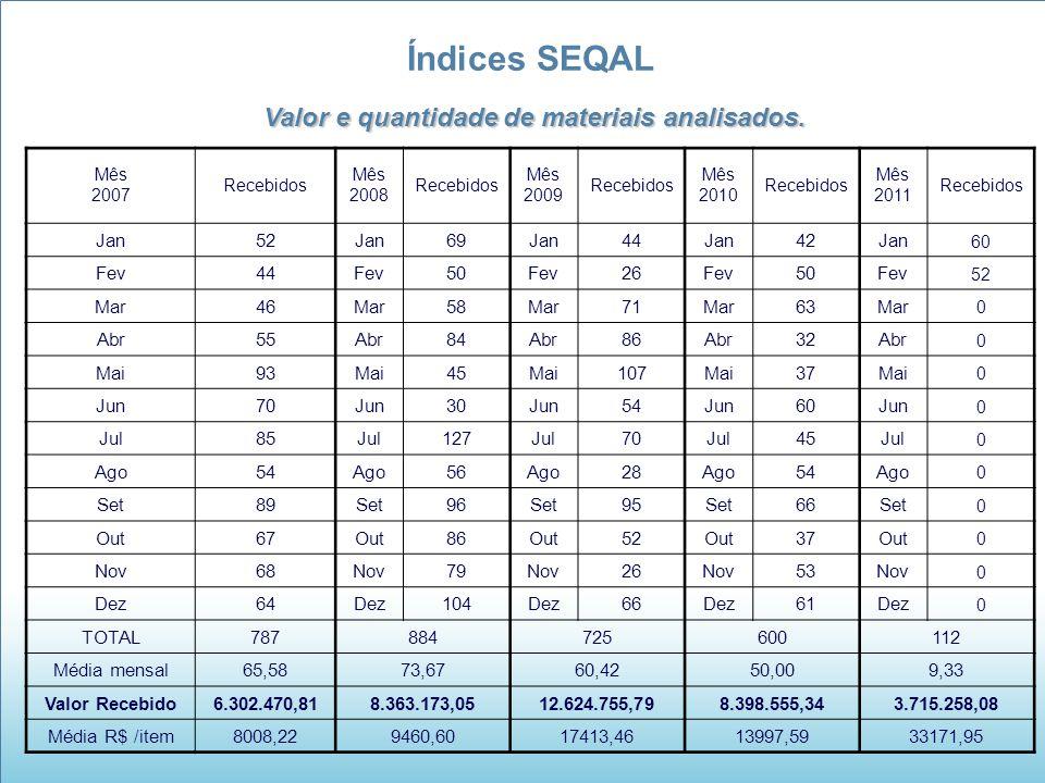 Valor e quantidade de materiais analisados.