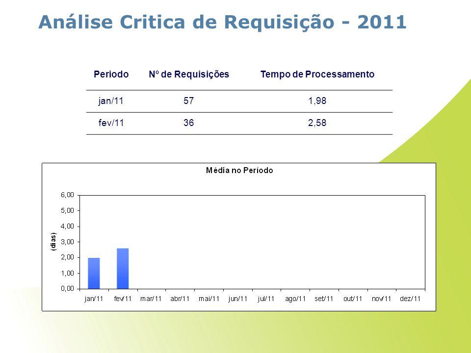Análise Critica de Requisição - 2011 Tempo de Processamento