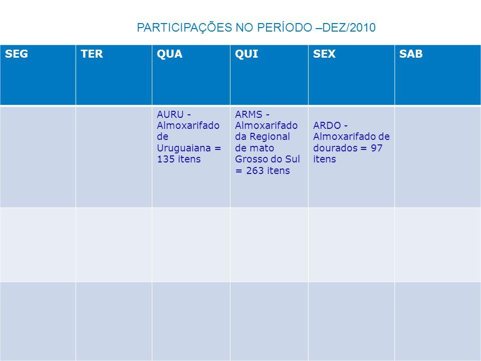PARTICIPAÇÕES NO PERÍODO –DEZ/2010