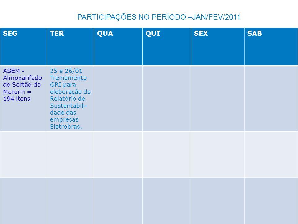 PARTICIPAÇÕES NO PERÍODO –JAN/FEV/2011