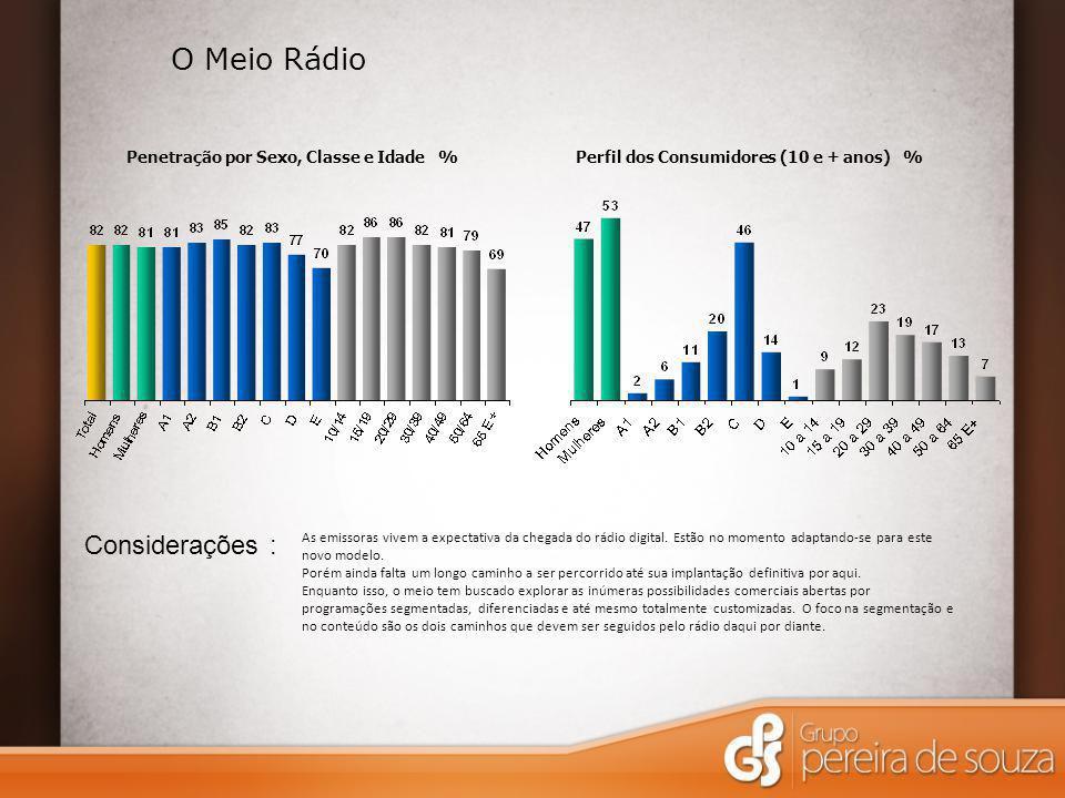 O Meio Rádio Considerações : Penetração por Sexo, Classe e Idade %