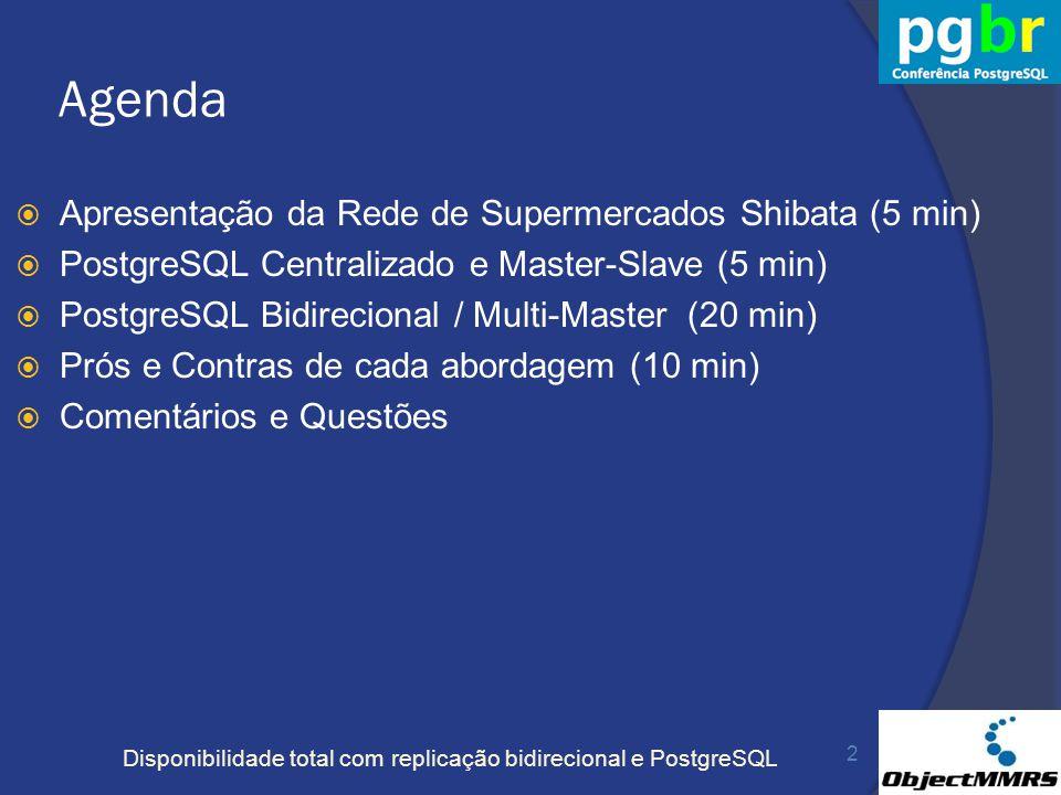 Agenda Apresentação da Rede de Supermercados Shibata (5 min)