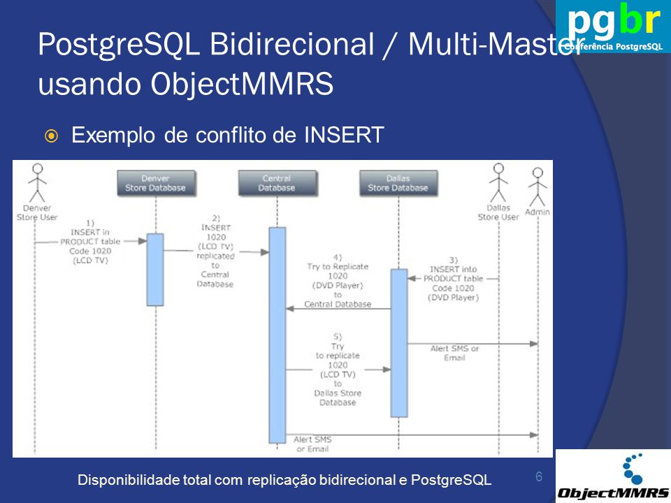 PostgreSQL Bidirecional / Multi-Master usando ObjectMMRS