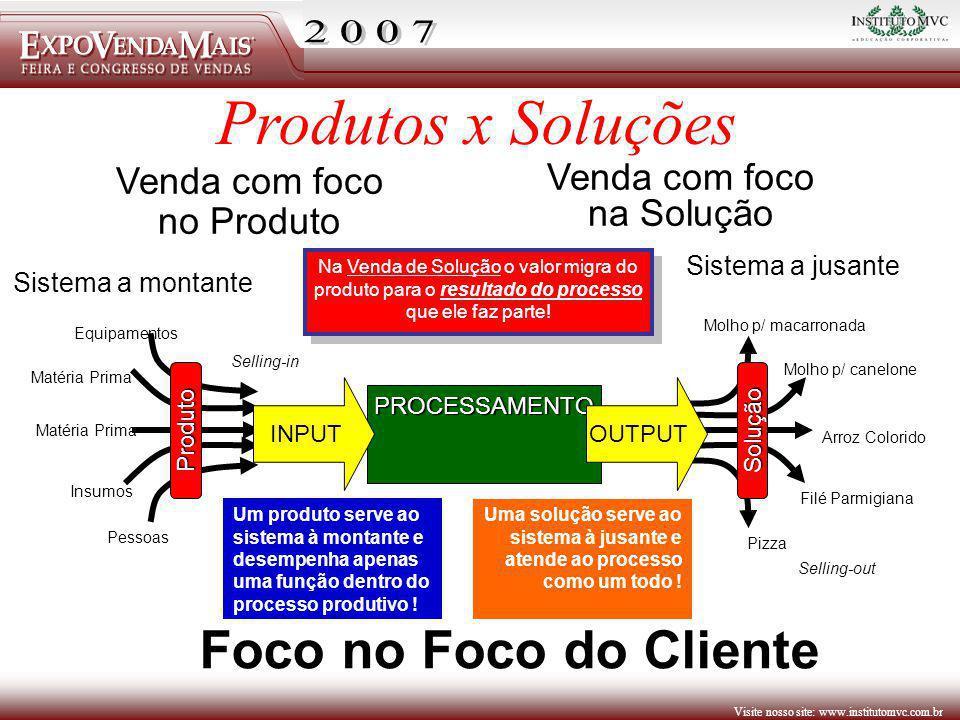 Produtos x Soluções Foco no Foco do Cliente Venda com foco no Produto