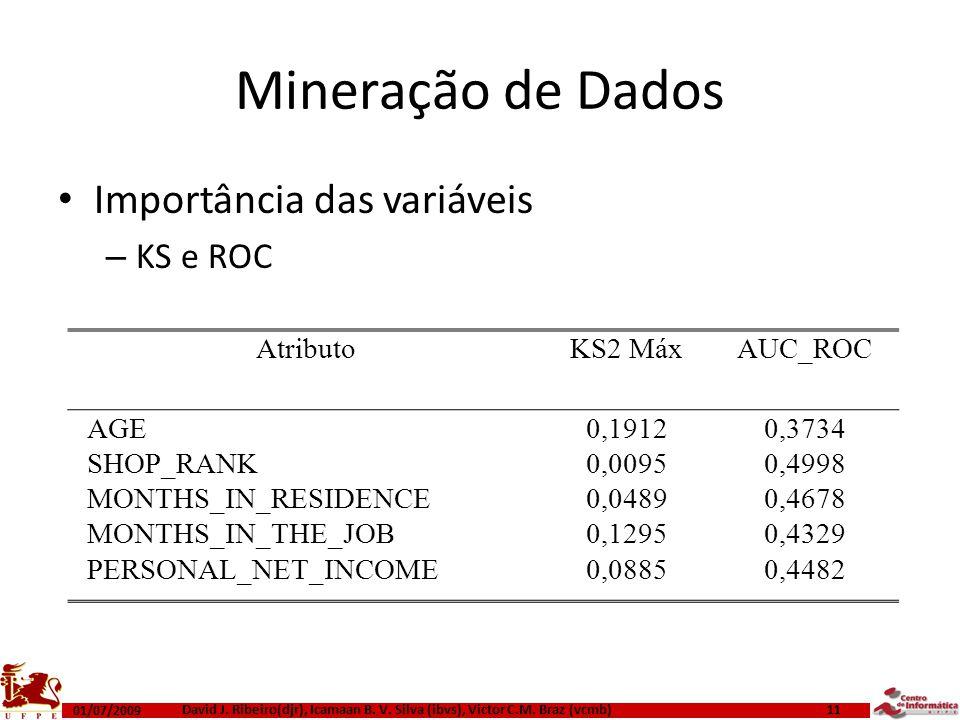 Mineração de Dados Importância das variáveis KS e ROC Atributo KS2 Máx