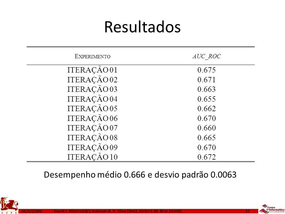 Desempenho médio 0.666 e desvio padrão 0.0063