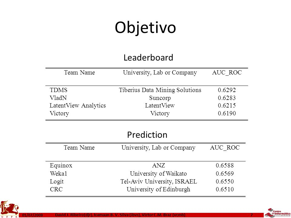 Objetivo Leaderboard Prediction Team Name University, Lab or Company