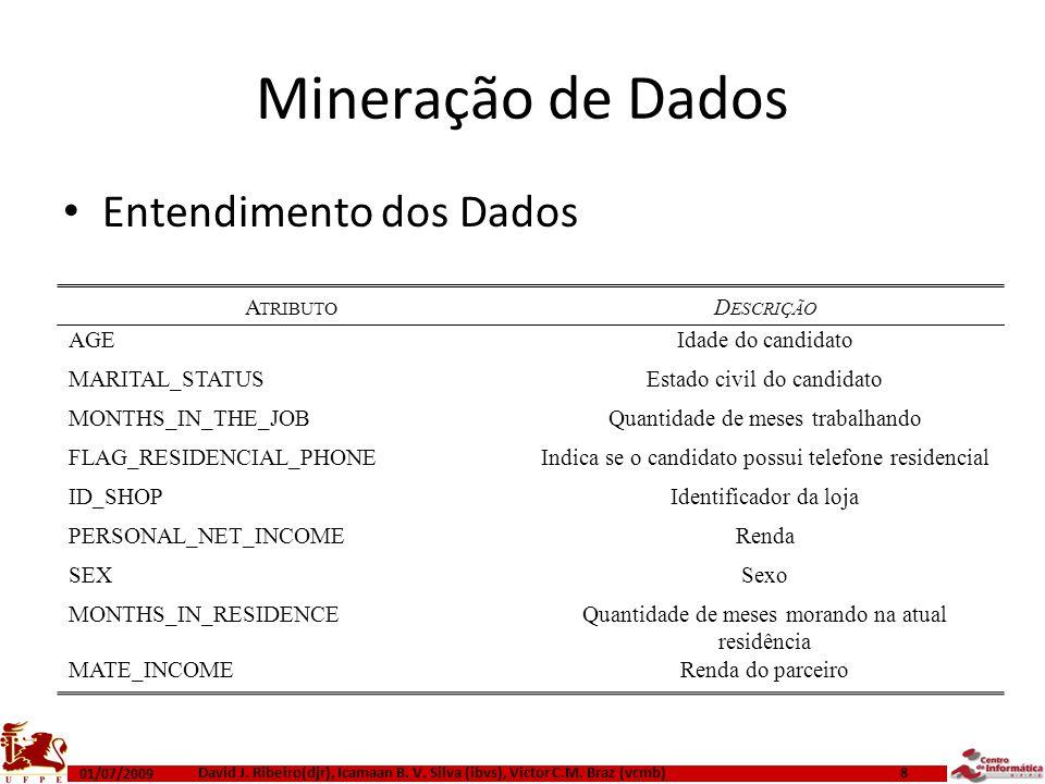 Mineração de Dados Entendimento dos Dados Atributo Descrição AGE